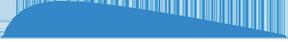 Dura Vanes 1.8 3-d Blue 50 Pk